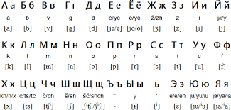 Russian Alphabet With Latin Transliteration And Ipa