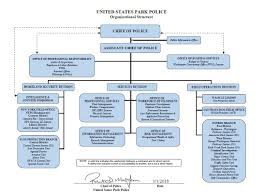 Law Enforcement Hierarchy Chart Office Of The Chief United States Park Police U S