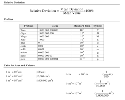 8th Grade Science Formula Chart Physics Formulas For Class 9 Physics Formulas List