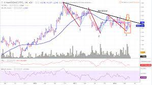 Asx Dcc Chart Nan Asx Weekly Chart Outlook The Chart Technician