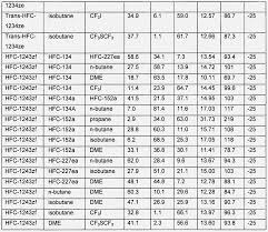R11 Refrigerant Chart Qualified R23 Refrigerant Pressure Temperature Chart R11
