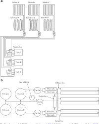 Aquaponics Clarifier Design Figure 5 From Towards Commercial Aquaponics A Review Of