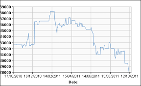 Molybdenum Price Chart Molybdenum Prices On Their Way Down And Out Steel