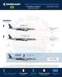 Infográfico: Encomendas e Entregas Aeronaves Comerciais da Embraer (EMBR3)  – Janeiro 2021 - É MAIS QUE VOAR
