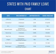 Payroll Calculator California 2020 What Are The States With Paid Family Leave Thorough Guide