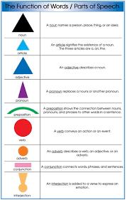 Montessori Chart Box Parts Of Speech Grammar Symbol Chart