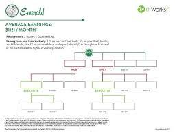 Ruby Chart It Works Emerald Chart It Works Charts Pinterest Chart