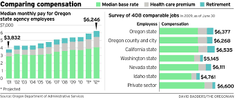 hard choices oregon state worker pay is a pivot point for budget debra burger an employee of the oregon department of transportation has a thoroughly average compensation package from the state