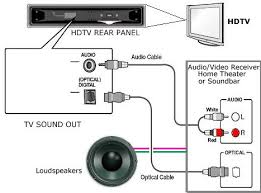 how to connect tv audio sound out digital optical only to analog rca diagram tv sound output