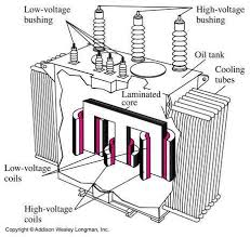 24 best electrical images on pinterest electrical engineering For Pole Mount Transformer Connection Diagrams transformer parts electrical engineering books Pole Mount Distribution Transformer