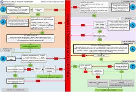 58 All Inclusive Emt Patient Assessment Flow Chart