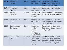 Early Explorers Chart European Explorers Dateexplorercountry Sailed