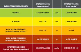 Printable Blood Pressure Chart 55 Expert Blood Pressure Blood Pressure Chart