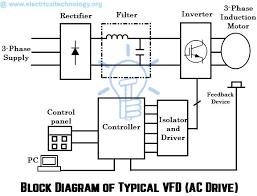 Block Diagram of Typical VFD AC Drive AC drive block diagram what are electrical drives, ac drives, dc drives & vfd? on vfd panel wiring diagram