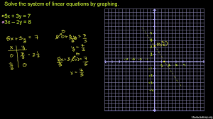 systems of equations with graphing 5x 3y 7 3x 2y 8 khan academy