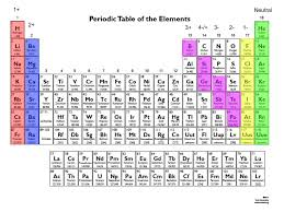 My Interactive Periodic Table - ThingLink