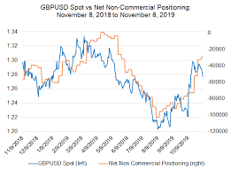 Weekly British Pound Forecast Uk Gdp And Inflation Due