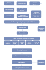 Control Of Nonconforming Product Flow Chart Quality Policy Twistloc Official Website Snc Corporation