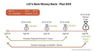 Lic New Bima Gold Policy Chart Lic New Money Back Plans 820 821 Details Premium And