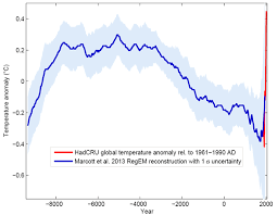 Temperature Chart Temperature Chart For The Last 11 000 Years
