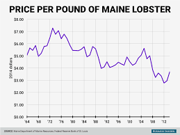 Lobster Price Chart Theres Something Strange Happening To The Maine Lobster