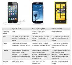 nokia lumia 920 vs iphone 5 vs samsung galaxy s3. dan kekurangan. berikut kami hadirkan spesifikasi video komparasi dari 3 produk terbaru mereka. iphone 5, nokia lumia 920 samsung galaxy s3 vs iphone 5 seputareview - blogger