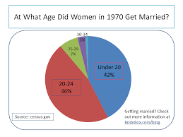 What-age-did-women-get-married - - What-age-did-women-get-married - What-age-did-women-get-married