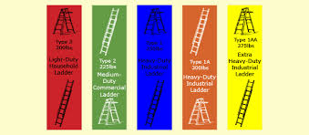 The Painted Surface Ladder Safety