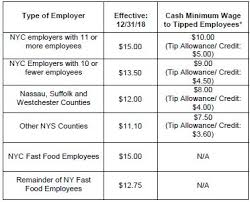 Year End Update On Nys And Nyc Employment Laws Employment