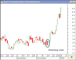 Piercing Line Candlestick Chart Pattern Piercing Line Candlestick And Dark Cloud Cover Candlestick