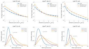 Limiting Factors In Turbine Design Applied Sciences Free Full Text Comparative Fatigue Life