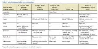 Latin Roots Chart What Is The Relationship Between Latin Greek And Sanskrit
