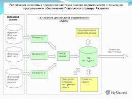 Презентация на тему pcrgroup ru Основные процессы системы  3 БД