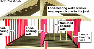 identify a load bearing wall before remodeling by james dulley creators syndicate