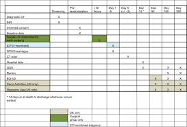 Chart Showing Study Timetable For Treatment Of Patients