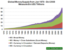 True Money Supply Chart Growth Of Global Money Supply