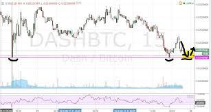 Dash To Btc Chart Dash Btc 15min Chart Triple Bottom