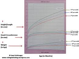 Understanding And Plotting Growth Charts Of Newborns And