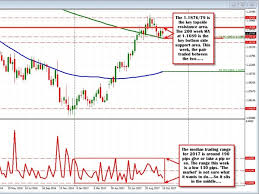 Chart Forex Live Why Is Technical Analysis Useful Chart Forex Live