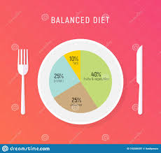 Healthy Diet Chart Healthy Diet Food Balance Nutrition Plate Vector Health