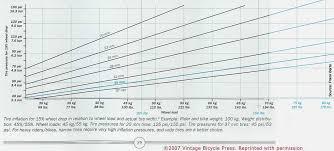 Pressure Conversion Chart 63 Rigorous Air Pressure Chart For Tyres