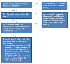 Federal Reserve Board Frequently Asked Questions On The New