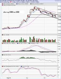 Silver Mini Free Mcx Technical Analysis Software Buy Sell Signal
