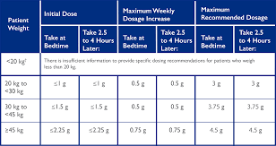 Renal Dosing Chart Xyrem Dosing Titrating Information For Pediatric Patients