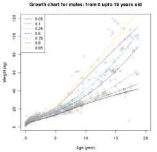 Babies Growth Curve Postnatal Growth Charts Embryology