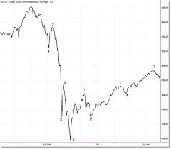 dow jones 2009 chart 2009 phils stock world