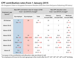 CPF contribution rates from 2015 | Financial Planning.Risk Management.