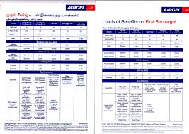 How 2 Check Message Balance In Aircel