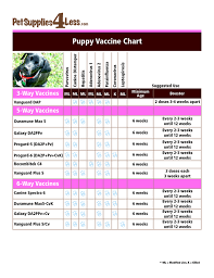 Printable Dog Vaccination Chart Puppy Shot Chart Goldenacresdogs Com