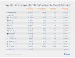 security salary where are the highest paying cybersecurity jobs indeed blog